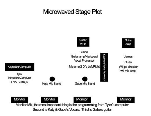 Microwaved Stage Plot